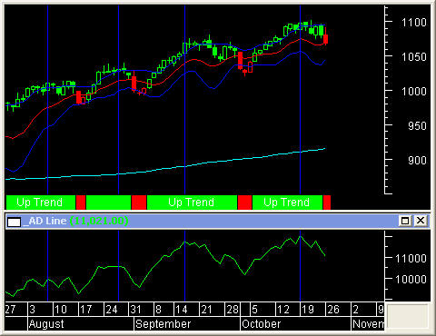 S&P 500 - Example of AD Line